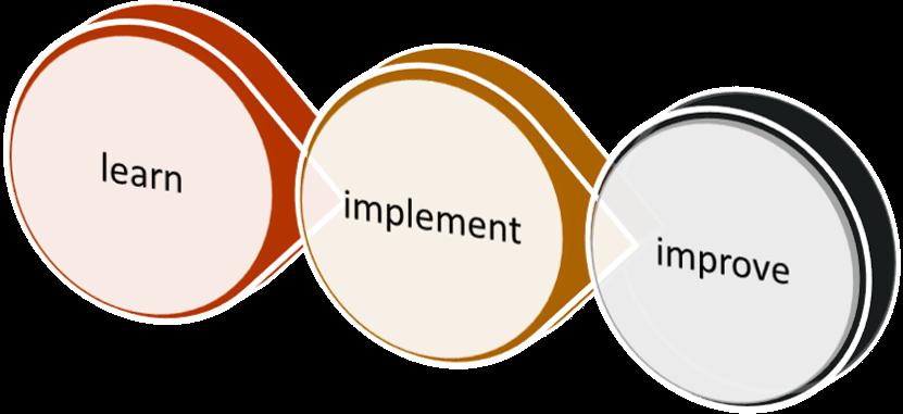 https://advisors4advisors.com/images/learn-impl-improve-hor.png