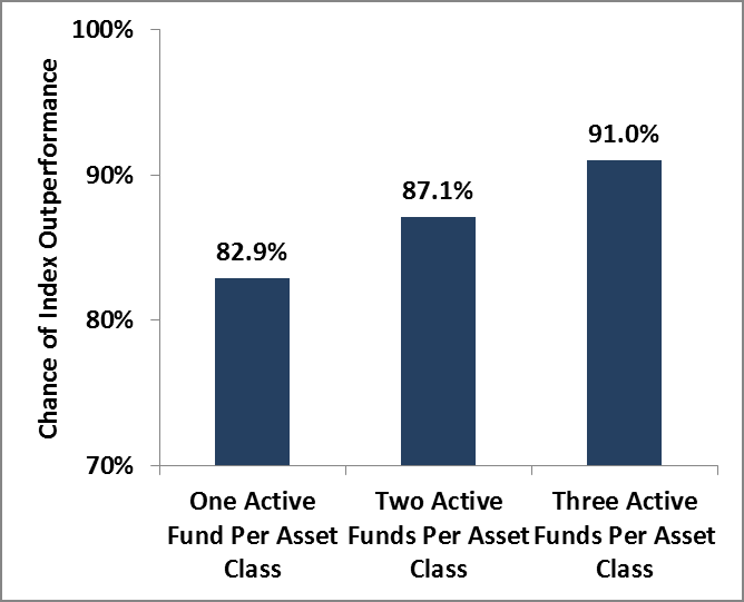 Probability of an all-index-fund portfolio outperforming an all-actively-managed fund portfolio.