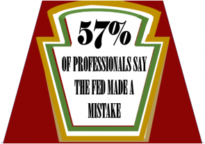 57% Of Financial Professionals Say Fed Made A Mistake; 80% Still Confident In Fed